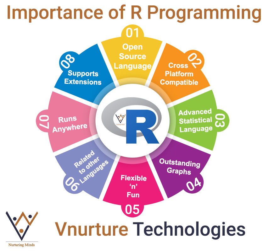 importance of R